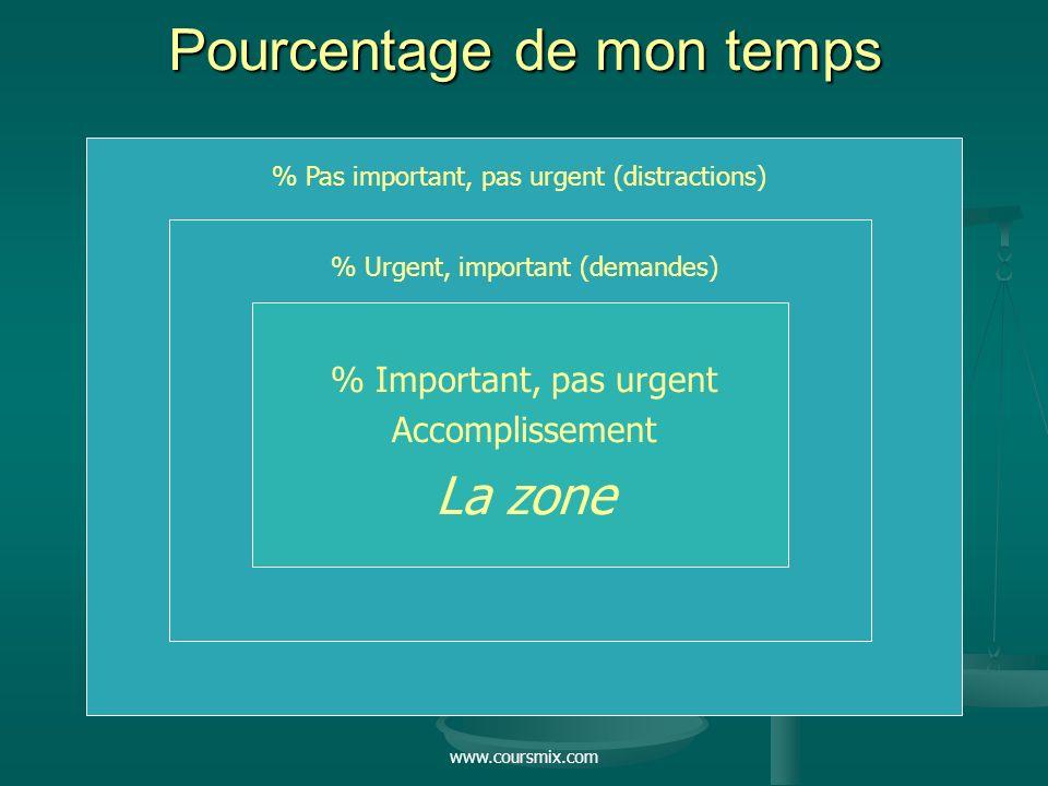 www.coursmix.com Pourcentage de mon temps % Pas important, pas urgent (distractions) % Urgent, important (demandes) % Important, pas urgent Accompliss