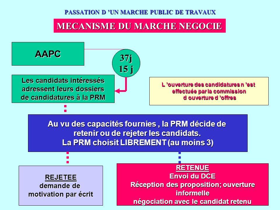 www.courmix.com PASSATION D UN MARCHE PUBLIC DE TRAVAUX MECANISME DU MARCHE NEGOCIE AAPC Les candidats intéressés adressent leurs dossiers de candidat