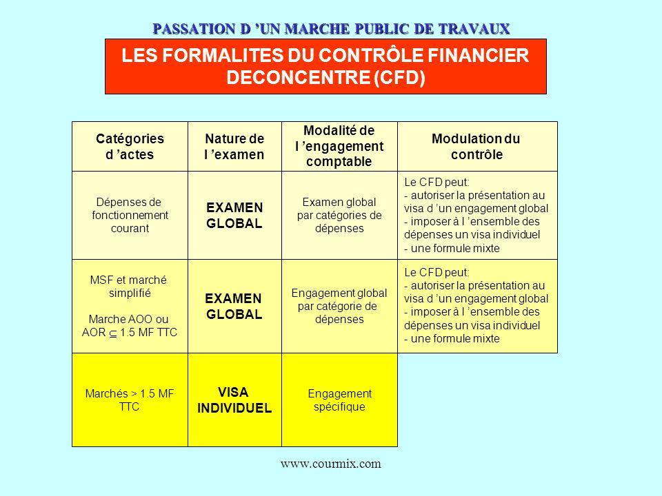 www.courmix.com PASSATION D UN MARCHE PUBLIC DE TRAVAUX LES FORMALITES DU CONTRÔLE FINANCIER DECONCENTRE (CFD) Catégories d actes Nature de l examen M