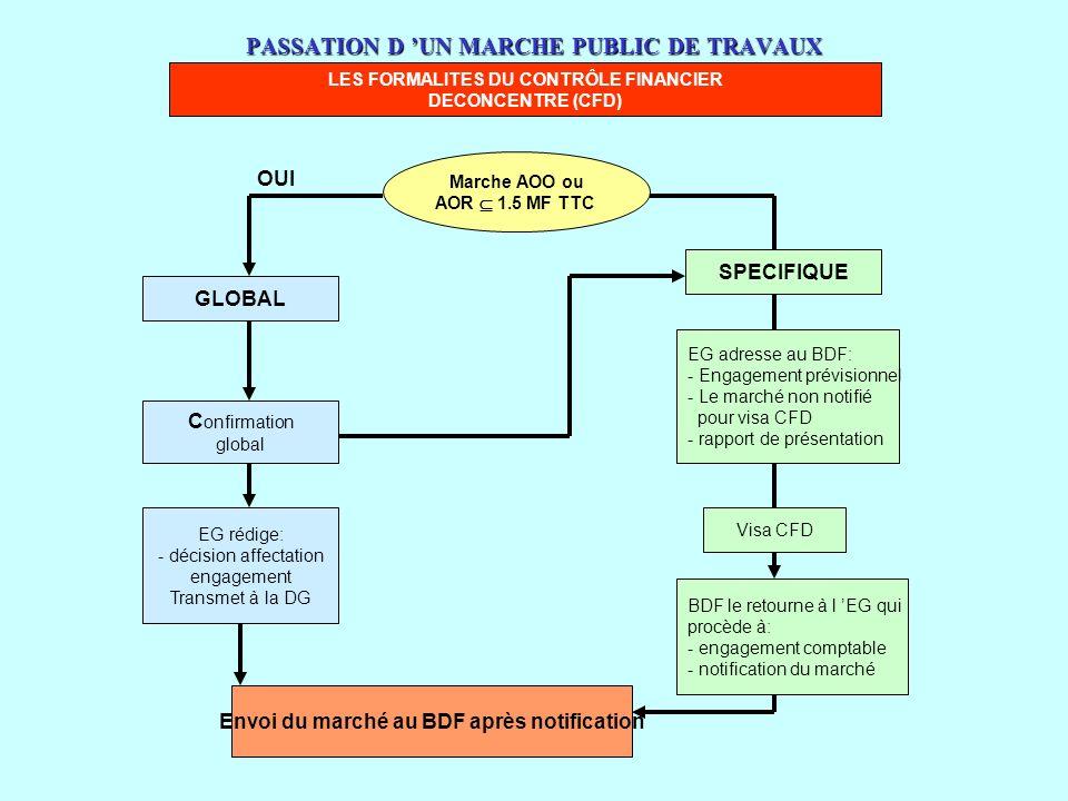 www.courmix.com PASSATION D UN MARCHE PUBLIC DE TRAVAUX LES FORMALITES DU CONTRÔLE FINANCIER DECONCENTRE (CFD) Marche AOO ou AOR 1.5 MF TTC GLOBAL C o