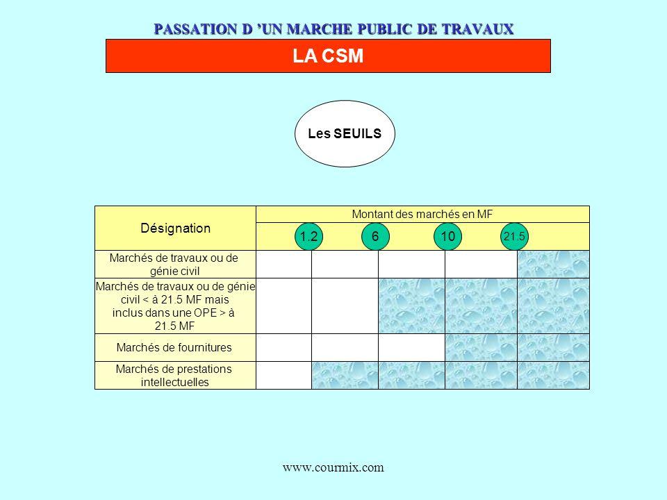 www.courmix.com PASSATION D UN MARCHE PUBLIC DE TRAVAUX LA CSM Désignation Montant des marchés en MF 1.2610 21.5 Marchés de travaux ou de génie civil