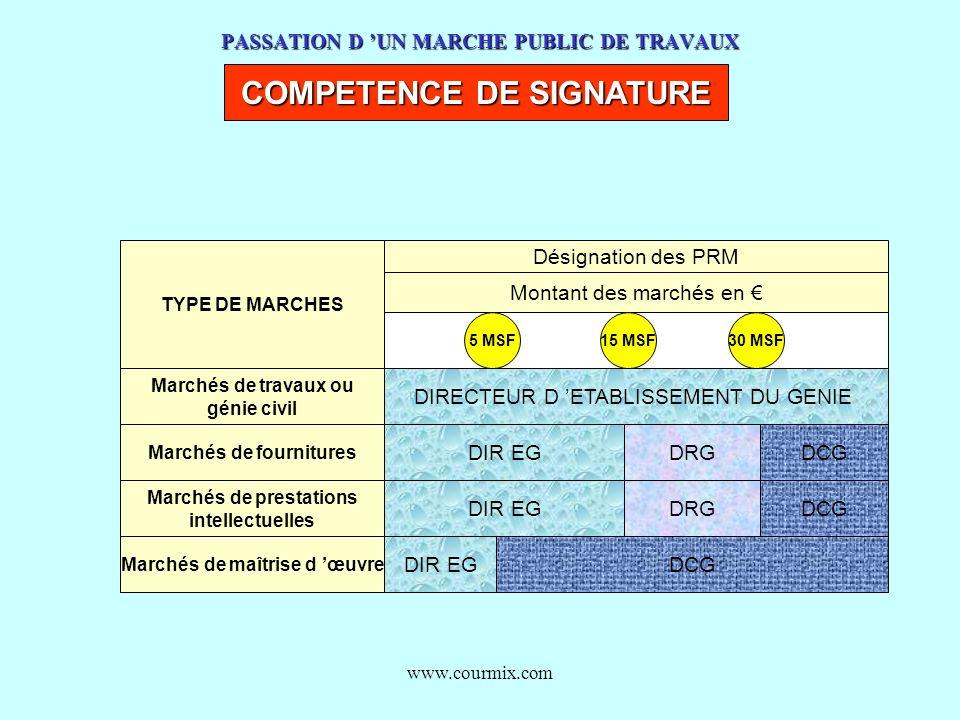 www.courmix.com PASSATION D UN MARCHE PUBLIC DE TRAVAUX COMPETENCE DE SIGNATURE TYPE DE MARCHES Désignation des PRM Montant des marchés en Marchés de