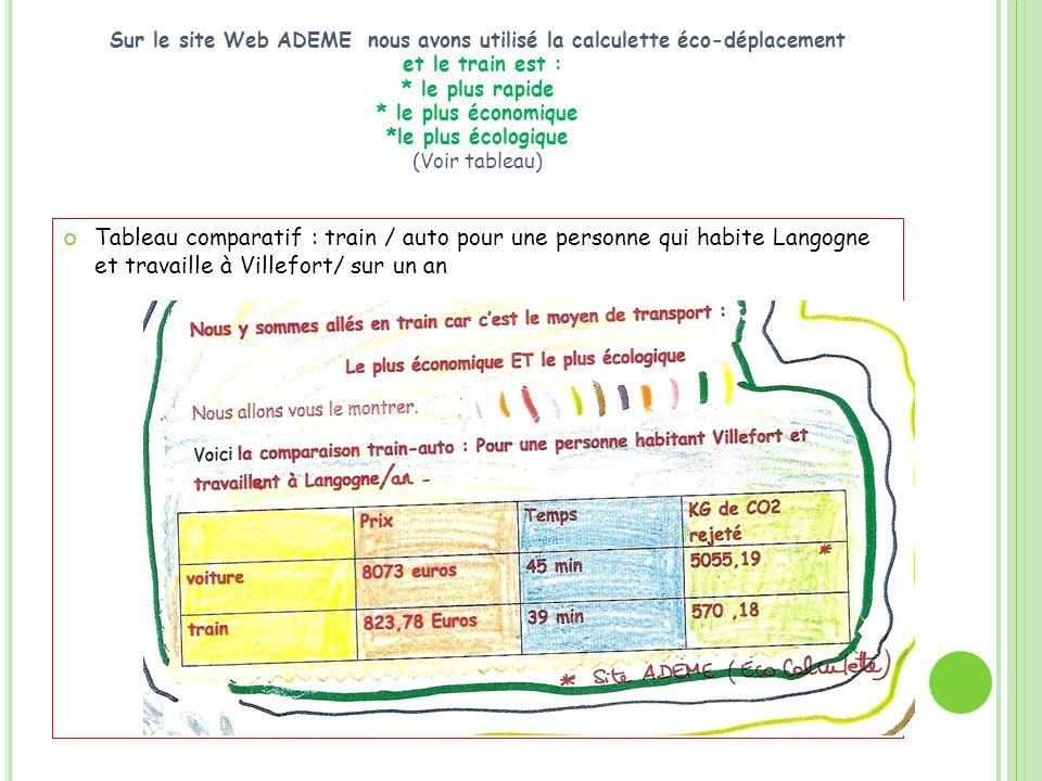 Sur le site Web ADEME nous avons utilisé la calculette éco-déplacement et le train est : * le plus rapide * le plus économique *le plus écologique (Vo