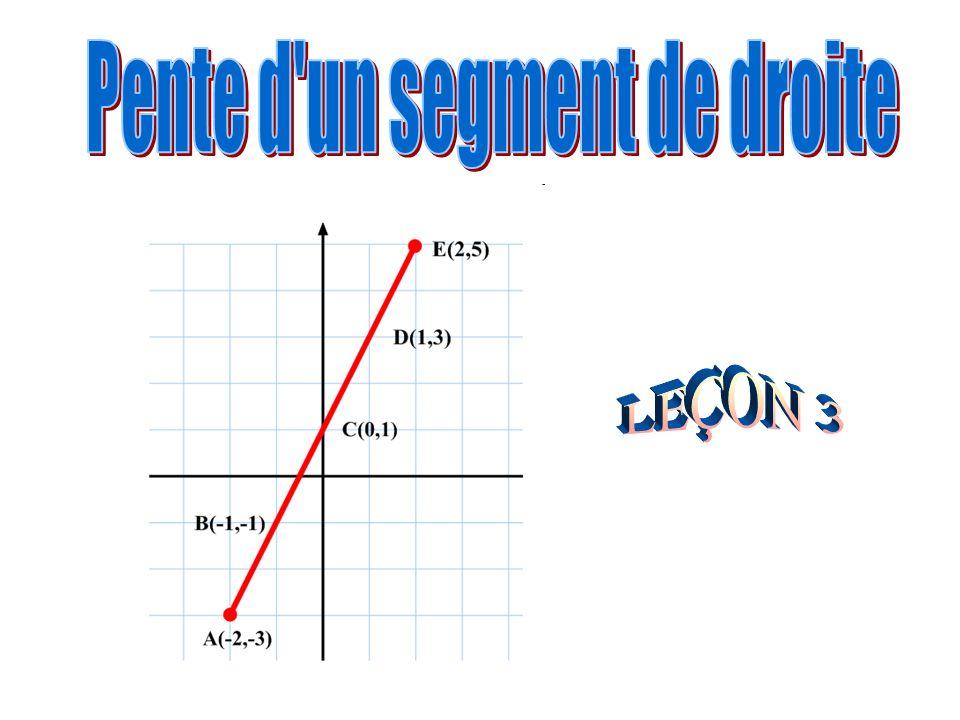 Trace un segment de droite A(-2,-3), E(2,5).