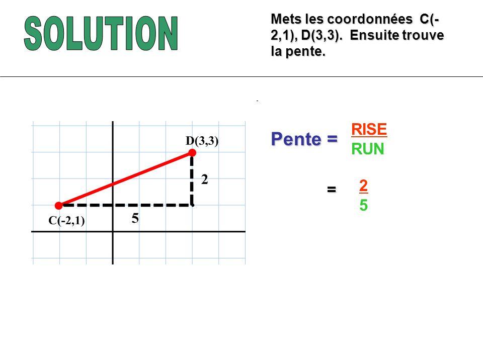 Mets les coordonnées C(- 2,1), D(3,3). Ensuite trouve la pente. RISE RUN Pente = = 2525