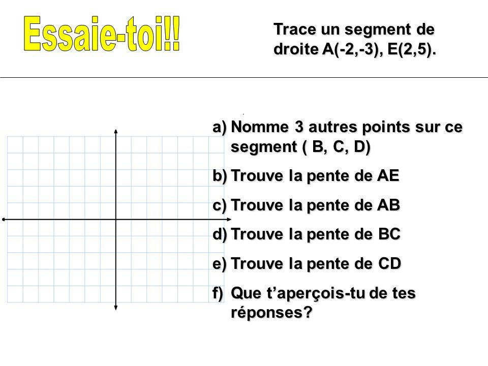 Trace un segment de droite A(-2,-3), E(2,5). a)Nomme 3 autres points sur ce segment ( B, C, D) b)Trouve la pente de AE c)Trouve la pente de AB d)Trouv