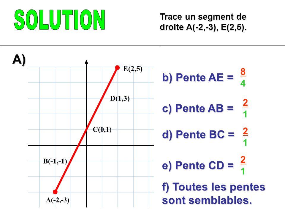 Trace un segment de droite A(-2,-3), E(2,5). b) Pente AE = c) Pente AB = d) Pente BC = e) Pente CD = A) 8484 2121 2121 2121 f) Toutes les pentes sont