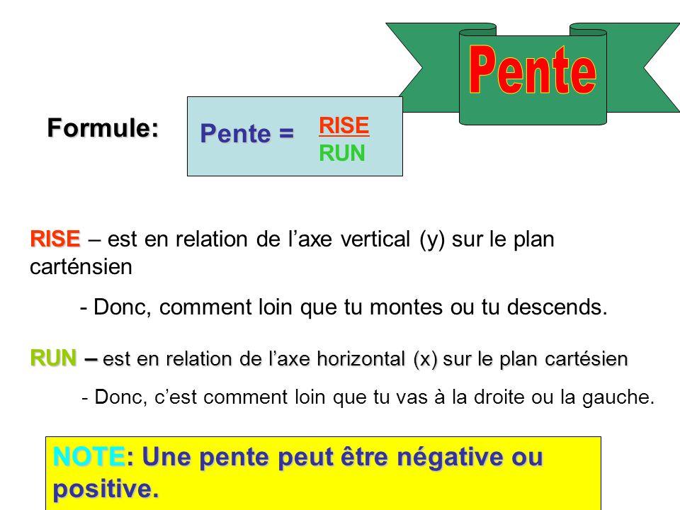 Formule: Pente = RISE RUN RISE RISE – est en relation de laxe vertical (y) sur le plan carténsien - Donc, comment loin que tu montes ou tu descends. R