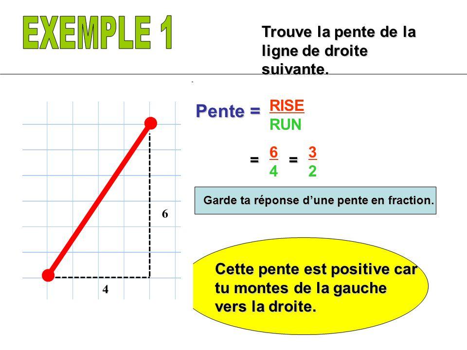 Trouve la pente du segment de droite RISE RUN Pente = -3 1 == Ceci est une pente négative.