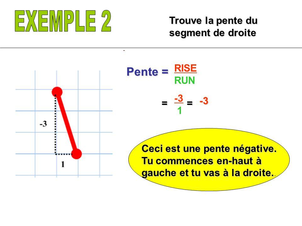 Trouve la pente du segment de droite RISE RUN Pente = -3 1 == Ceci est une pente négative. Tu commences en-haut à gauche et tu vas à la droite. Ceci e