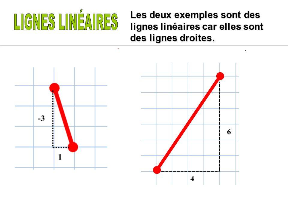 Les deux exemples sont des lignes linéaires car elles sont des lignes droites.