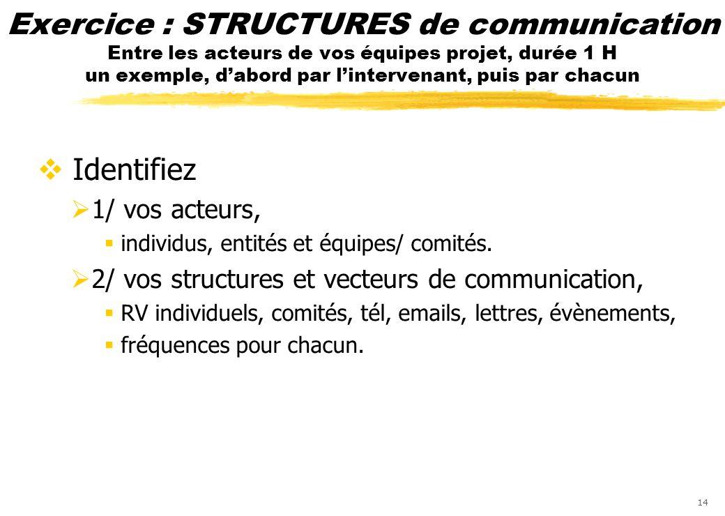 14 Exercice : STRUCTURES de communication Entre les acteurs de vos équipes projet, durée 1 H un exemple, dabord par lintervenant, puis par chacun Iden