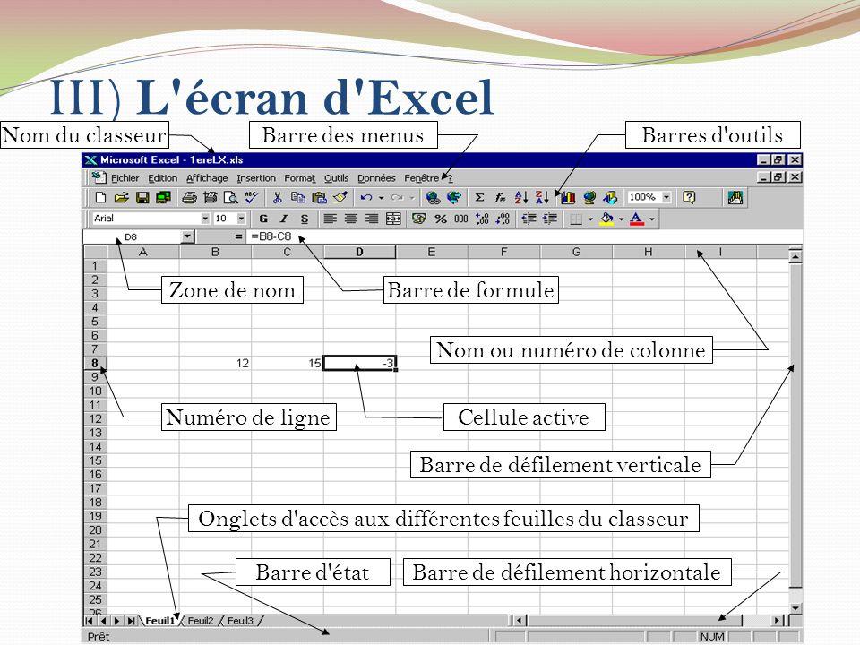 III) L'écran d'Excel Nom du classeurBarre des menusBarres d'outils Zone de nom Barre de formule Nom ou numéro de colonne Cellule active Numéro de lign