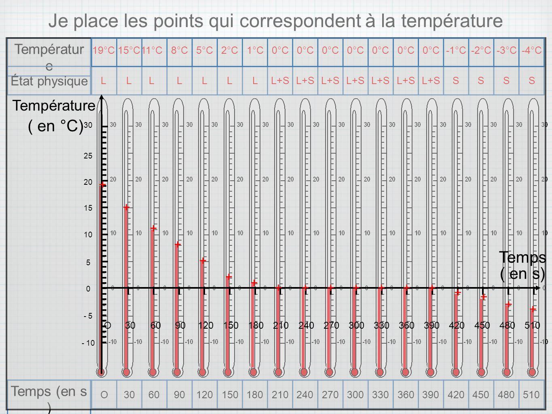O306090120150180210240270300330360390420450480510 Temps (en s ) Températur e État physique 19°C15°C 11°C 8°C5°C2°C1°C0°C -1°C-2°C-3°C-4°CLL L LLLLL+S