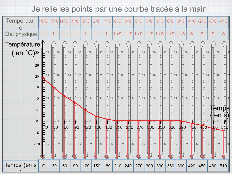 État physique Je relie les points par une courbe tracée à la main 19°C15°C 11°C 8°C5°C2°C1°C0°C -1°C-2°C-3°C-4°CLL L LLLLL+S SSSS Temps ( en °C) ( en
