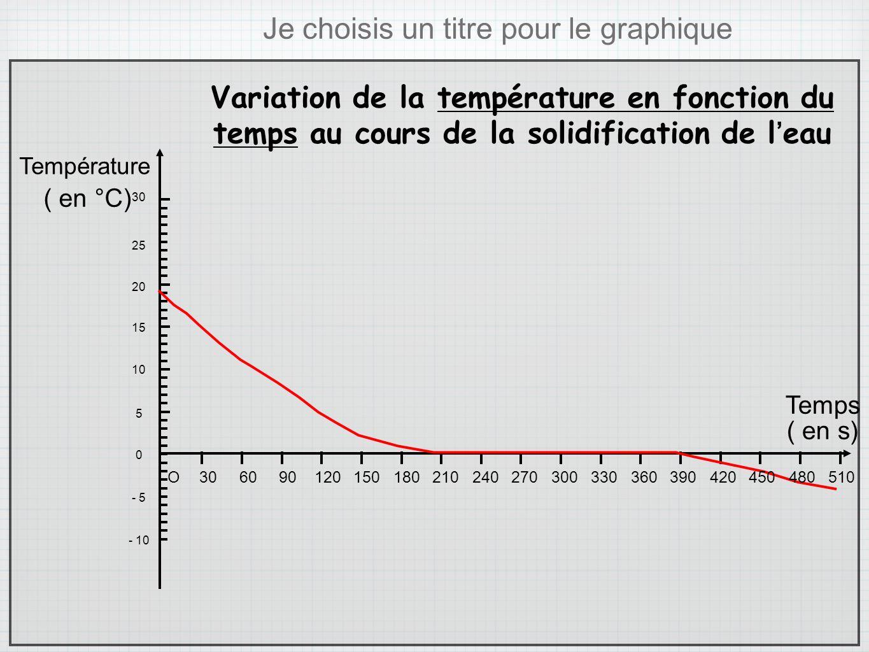 Temps ( en °C) ( en s) - 10 - 5 0 5 10 15 20 25 30 Je choisis un titre pour le graphique Variation de la température en fonction du temps au cours de
