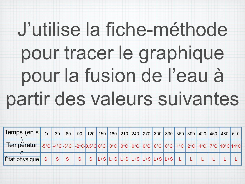 Températur e État physique O306090120150180210240270300330360390420450480510 Temps (en s ) Jutilise la fiche-méthode pour tracer le graphique pour la