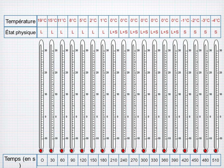 je représente la hauteur de liquide dans le thermomètre A partir des valeurs de températures ci-dessous, 19°C15°C 11°C 8°C5°C2°C1°C0°C -1°C-2°C-3°C-4°C LL L LLLLL+S SSSS O306090120150180210240270300330360390420450480510 Temps (en s ) État physique Température