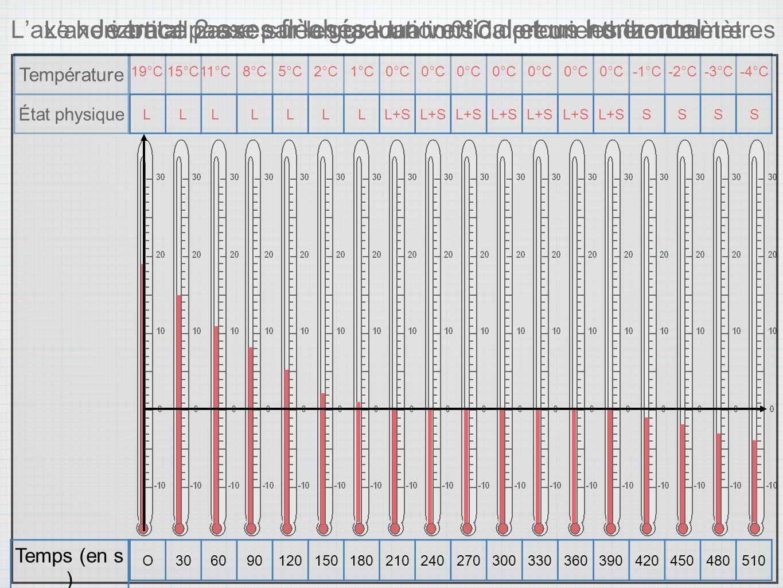 Températur e 19°C15°C 11°C 8°C5°C2°C1°C0°C -1°C-2°C-3°C-4°C État physique LL L LLLLL+S SSSS Quelle grandeur est représentée sur laxe vertical ?Quelle grandeur est représentée sur laxe horizontal .