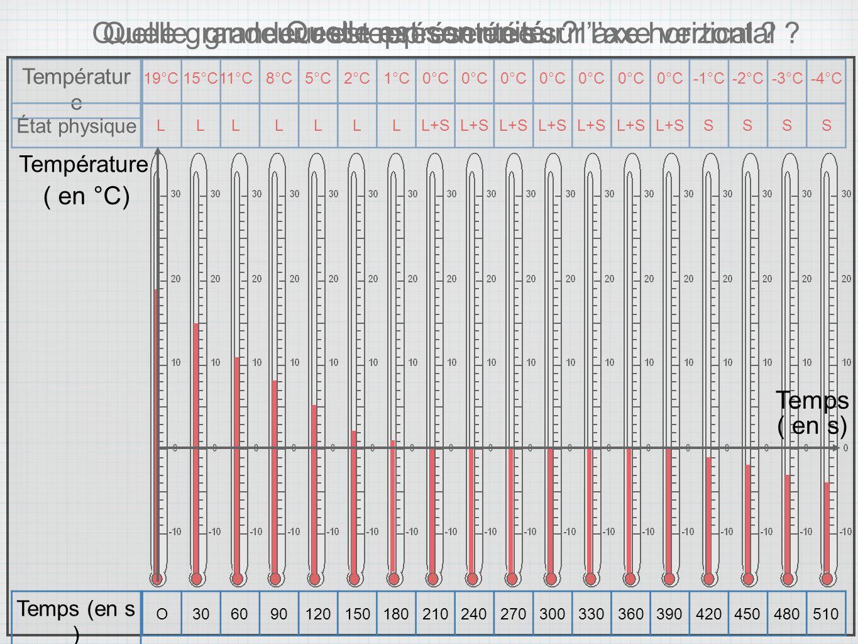 Températur e 19°C15°C 11°C 8°C5°C2°C1°C0°C -1°C-2°C-3°C-4°C État physique LL L LLLLL+S SSSS Quelle grandeur est représentée sur laxe vertical ?Quelle