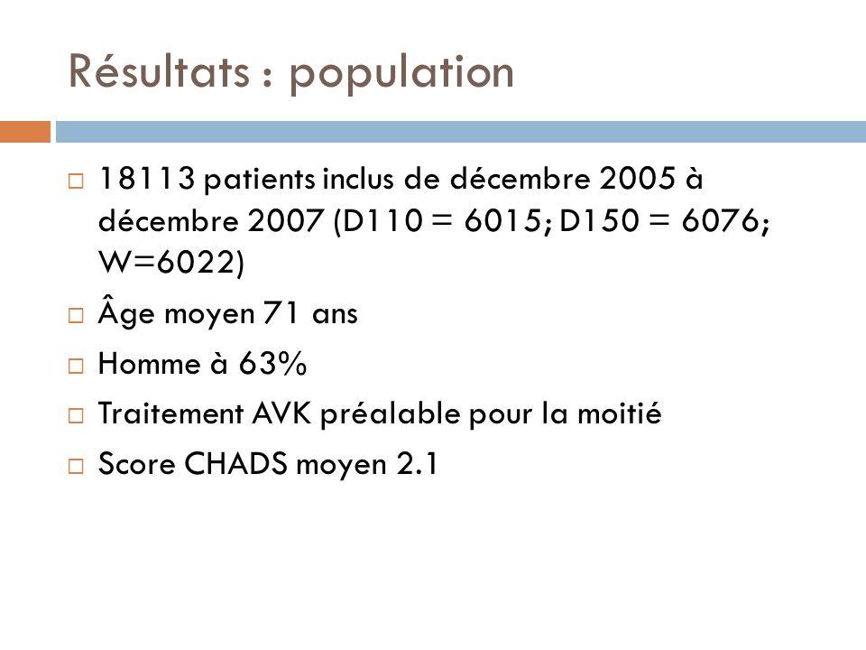Résultats : population 18113 patients inclus de décembre 2005 à décembre 2007 (D110 = 6015; D150 = 6076; W=6022) Âge moyen 71 ans Homme à 63% Traiteme