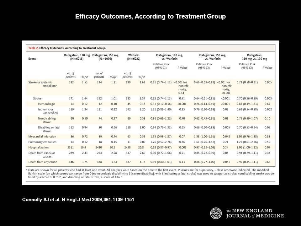 Efficacy Outcomes, According to Treatment Group Connolly SJ et al. N Engl J Med 2009;361:1139-1151