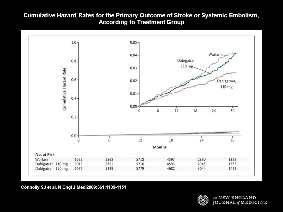 Cumulative Hazard Rates for the Primary Outcome of Stroke or Systemic Embolism, According to Treatment Group Connolly SJ et al. N Engl J Med 2009;361:
