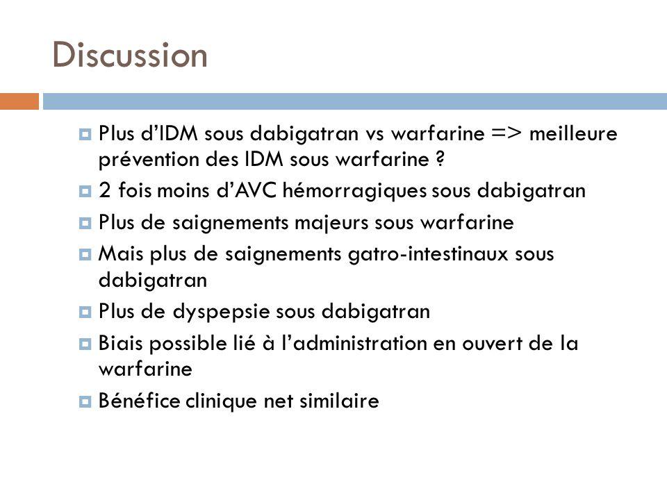 Discussion Plus dIDM sous dabigatran vs warfarine => meilleure prévention des IDM sous warfarine ? 2 fois moins dAVC hémorragiques sous dabigatran Plu