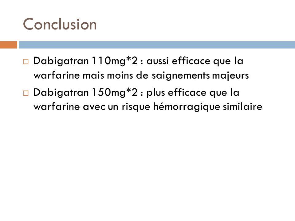 Conclusion Dabigatran 110mg*2 : aussi efficace que la warfarine mais moins de saignements majeurs Dabigatran 150mg*2 : plus efficace que la warfarine