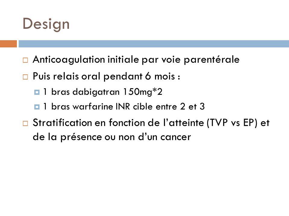 Design Anticoagulation initiale par voie parentérale Puis relais oral pendant 6 mois : 1 bras dabigatran 150mg*2 1 bras warfarine INR cible entre 2 et