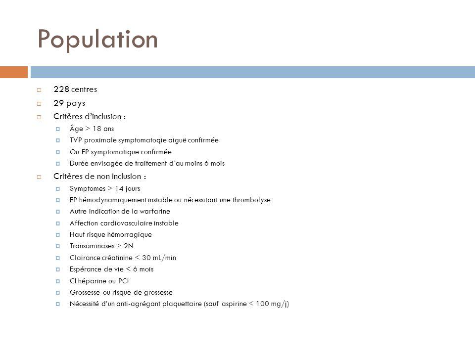 Population 228 centres 29 pays Critères dinclusion : Âge > 18 ans TVP proximale symptomatoqie aiguë confirmée Ou EP symptomatique confirmée Durée envi