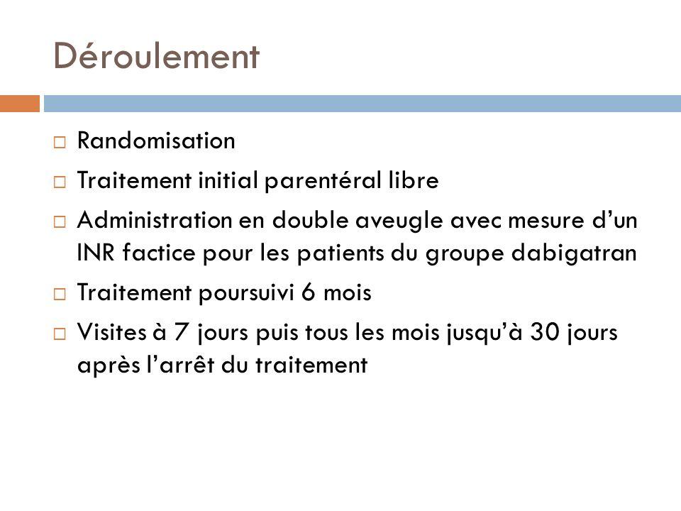 Déroulement Randomisation Traitement initial parentéral libre Administration en double aveugle avec mesure dun INR factice pour les patients du groupe