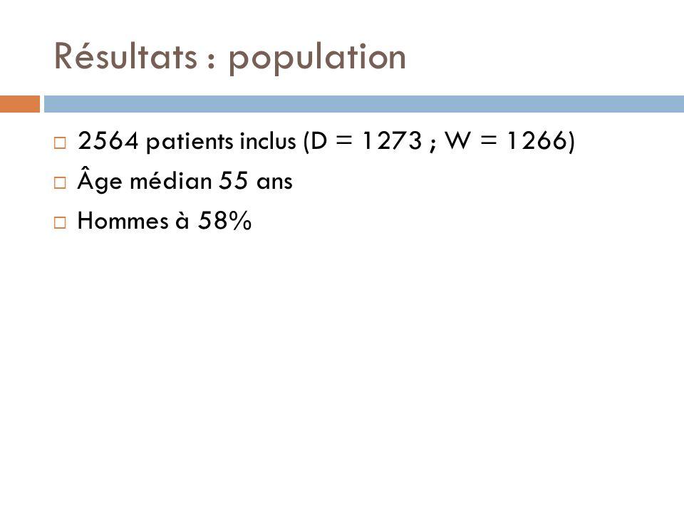 Résultats : population 2564 patients inclus (D = 1273 ; W = 1266) Âge médian 55 ans Hommes à 58%
