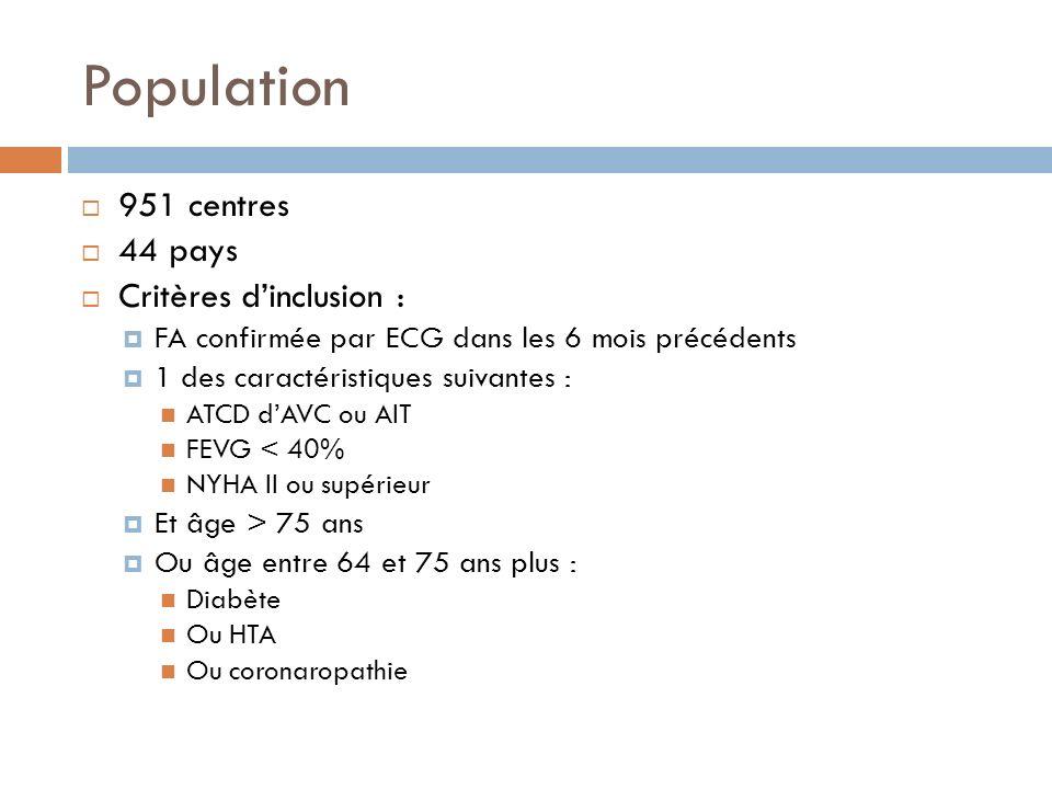 Population 951 centres 44 pays Critères dinclusion : FA confirmée par ECG dans les 6 mois précédents 1 des caractéristiques suivantes : ATCD dAVC ou A