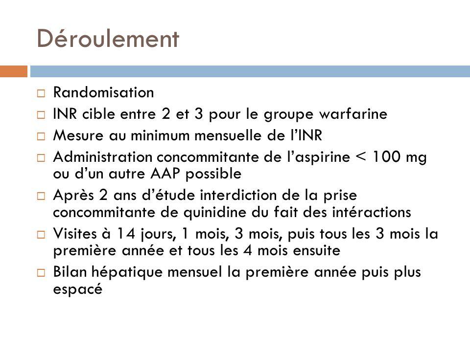 Déroulement Randomisation INR cible entre 2 et 3 pour le groupe warfarine Mesure au minimum mensuelle de lINR Administration concommitante de laspirin