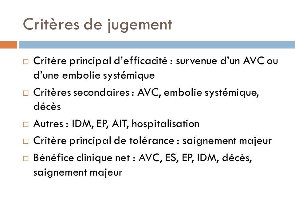 Critères de jugement Critère principal defficacité : survenue dun AVC ou dune embolie systémique Critères secondaires : AVC, embolie systémique, décès