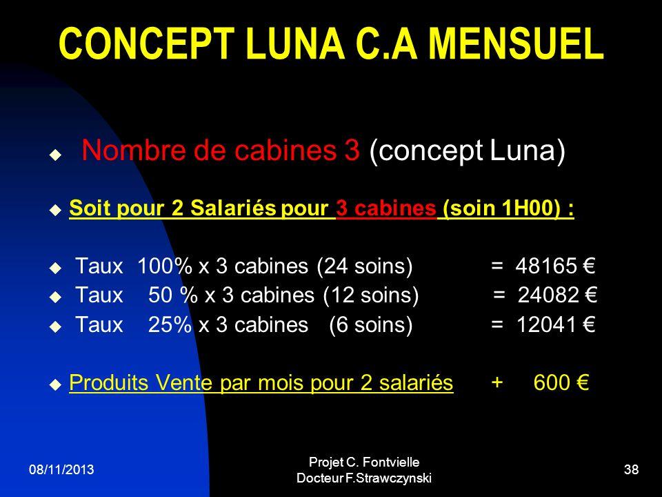08/11/2013 Projet C. Fontvielle Docteur F.Strawczynski 37 PREVISIONNEL C.A MENSUEL LUNA Soins 1H00 95 Soins ½ h 55 Soit pour 1 Salarié par cabine (soi