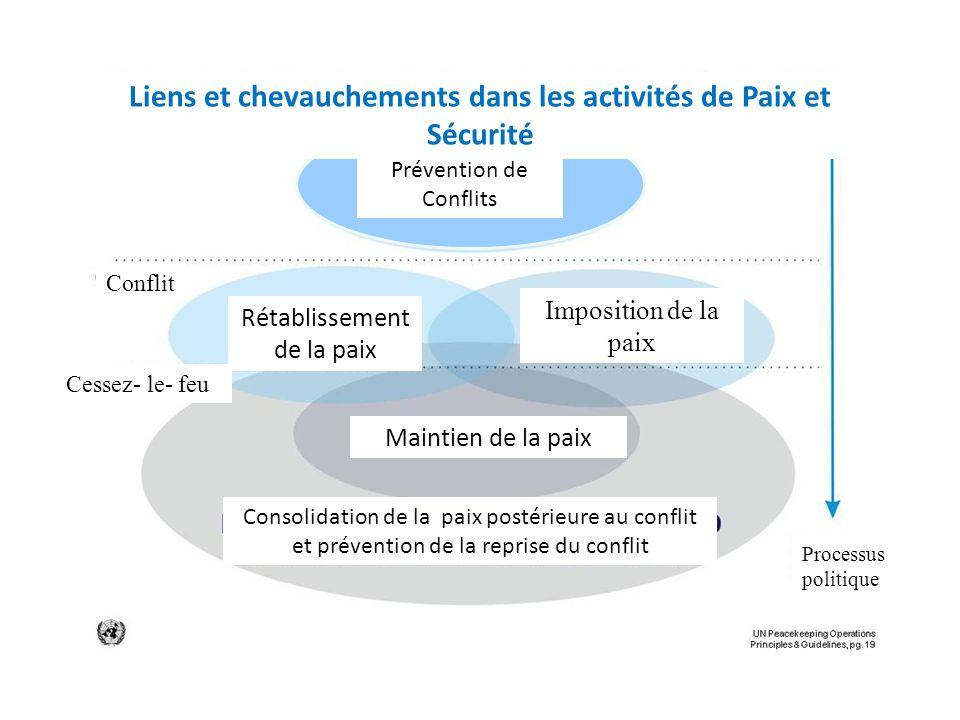Prévention de Conflits Conflit Cessez- le- feu Processus politique Liens et chevauchements dans les activités de Paix et Sécurité Prévention de Confli