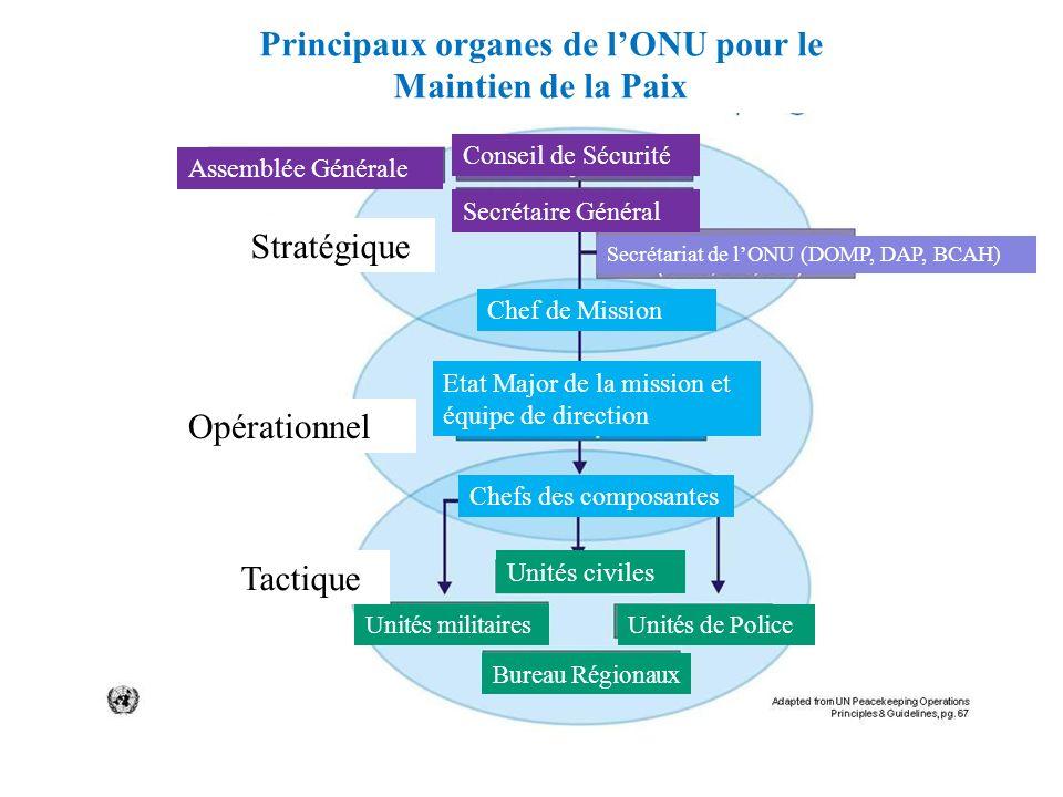 Assemblée Générale Conseil de Sécurité Secrétaire Général Secrétariat de lONU (DOMP, DAP, BCAH) Chef de Mission Stratégique Opérationnel Tactique Unit