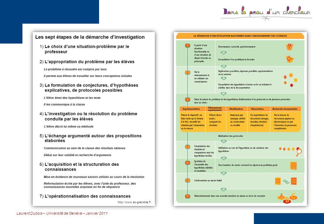 Laurent Dubois – Université de Genève – Janvier 2011 Linvestigation comme approche systémique Activités-élèves permettant de sapproprier le modèle (M) Activités-élèves permettant déprouver un modèle (EM) Activités-élèves en relation avec la maîtrise du registre empirique (RE) Source : http://acces.inrp.fr/