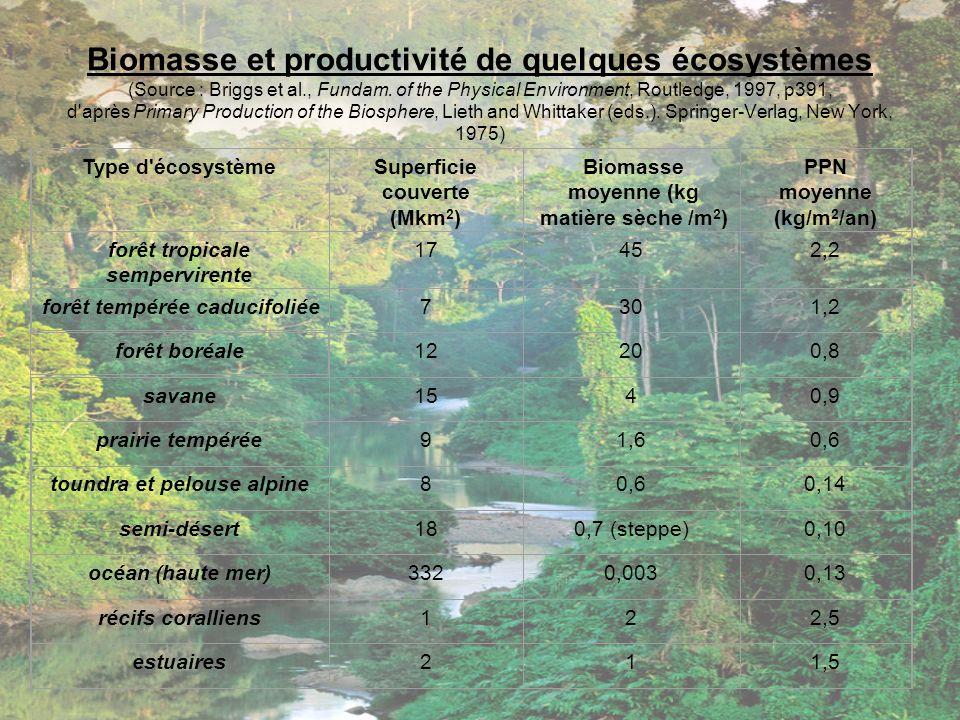 Type d'écosystèmeSuperficie couverte (Mkm 2 ) Biomasse moyenne (kg matière sèche /m 2 ) PPN moyenne (kg/m 2 /an) forêt tropicale sempervirente 17452,2