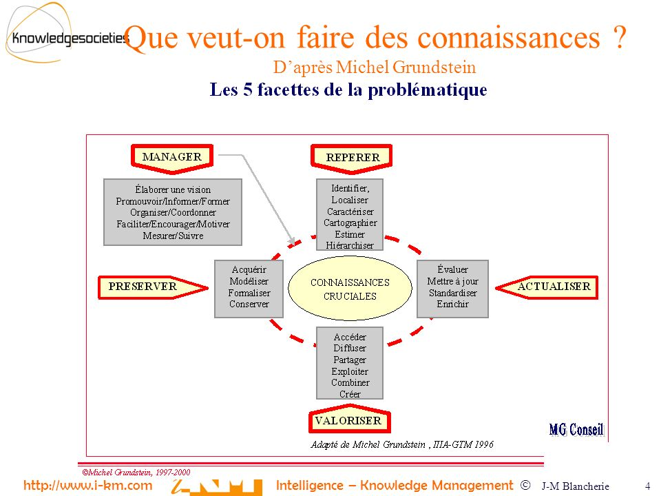 http://www.i-km.com Intelligence – Knowledge Management J-M Blancherie 4 Que veut-on faire des connaissances .
