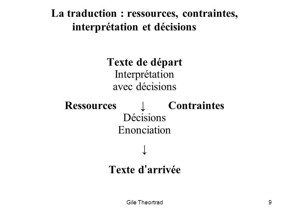Gile Theortrad9 La traduction : ressources, contraintes, interprétation et décisions Texte de départ Interprétation avec décisions Ressources Contrain