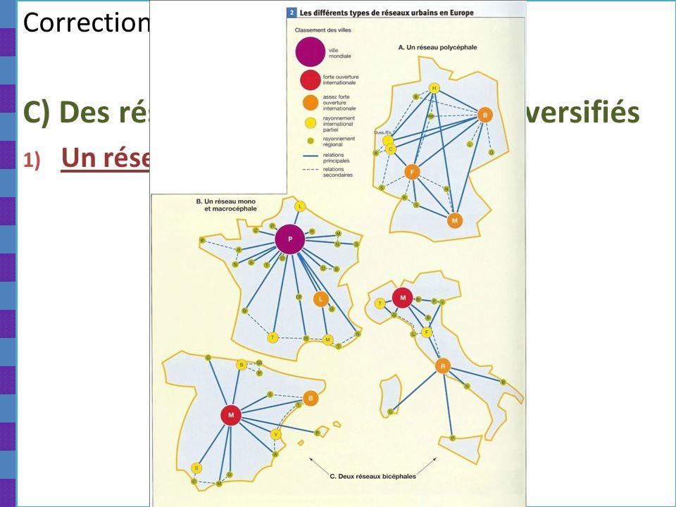 Correction EDC Paris…. C/ C) Des réseaux urbains nationaux diversifiés 1) Un réseau macrocéphale en France