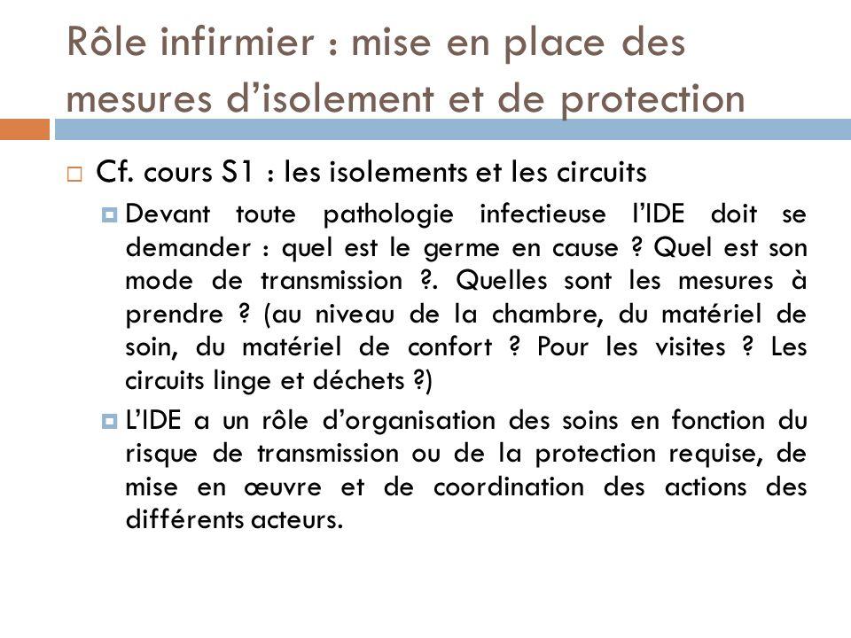 Rôle infirmier : mise en place des mesures disolement et de protection Cf. cours S1 : les isolements et les circuits Devant toute pathologie infectieu