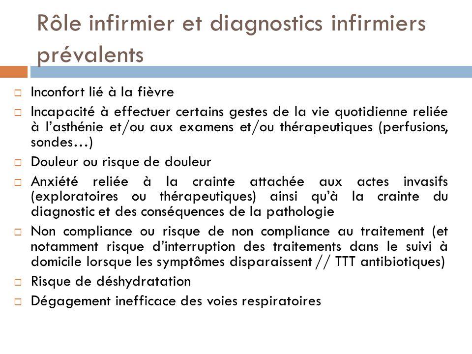 Rôle infirmier et diagnostics infirmiers prévalents Inconfort lié à la fièvre Incapacité à effectuer certains gestes de la vie quotidienne reliée à la