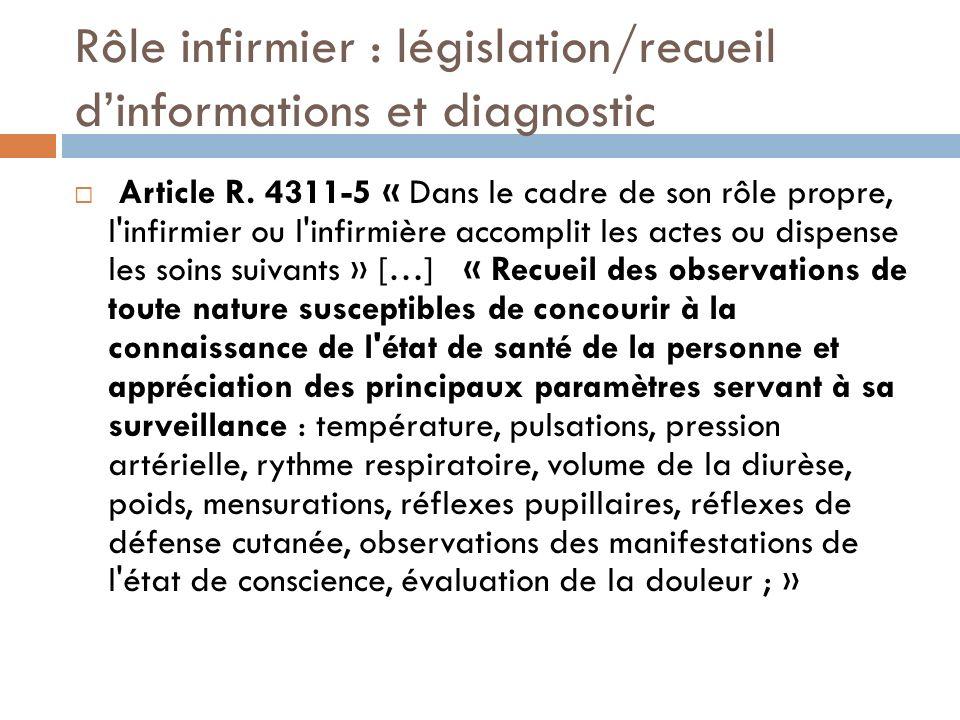 Rôle infirmier : législation/recueil dinformations et diagnostic Article R. 4311-5 « Dans le cadre de son rôle propre, l'infirmier ou l'infirmière acc
