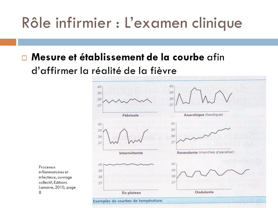Rôle infirmier : Lexamen clinique Mesure et établissement de la courbe afin daffirmer la réalité de la fièvre Processus inflammatoires et infectieux,