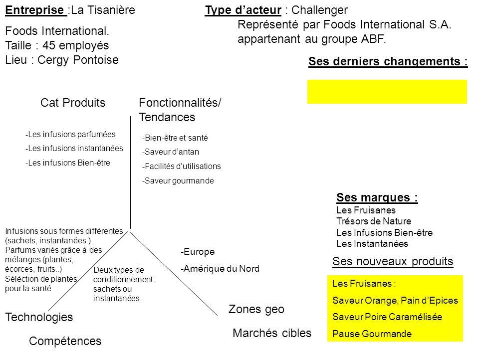 Entreprise :La Tisanière Ses derniers changements : Type dacteur : Challenger Marchés cibles Zones geo Cat ProduitsFonctionnalités/ Tendances Technolo