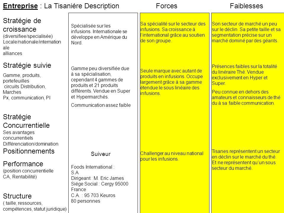 Entreprise : La Tisaniére Stratégie suivie Stratégie de croissance (diversifiee/specialisée) Locale/nationale/internation ale alliances ForcesFaibless